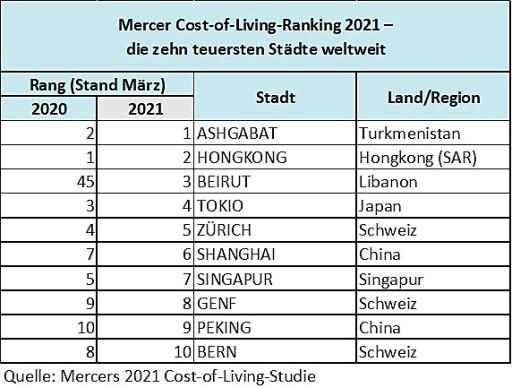 Mercer Cost of Living Ranking 2021-Zehn teuerste Städte weltweit/Mercer. / Weiterer Text über ots und www.presseportal.de/nr/53129 / Die Verwendung dieses Bildes ist für redaktionelle Zwecke unter Beachtung ggf. genannter Nutzungsbedingungen honorarfrei. Veröffentlichung bitte mit Bildrechte-Hinweis.