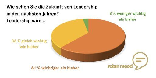 Umfrageergebnisse