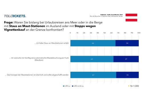 67 Prozent der Österreicherinnen und Österreicher halten das Konzept der klassischen Bezahlstationen in Ländern wie Frankreich, Italien oder Spanien für überholt / TOLLTICKETS Traffic-Trendmonitor 2021 / Die Verwendung dieses Bildes ist für redaktionelle Zwecke unter Beachtung ggf. genannter Nutzungsbedingungen honorarfrei. Veröffentlichung bitte mit Bildrechte-Hinweis.