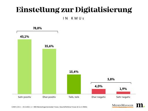 Einstellung zur Digitalisierung in KMUs