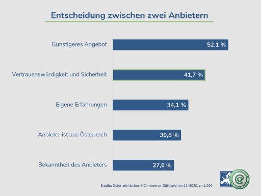 Diese Graphik zeigt worauf Österreicher beim Online Shoppen achten