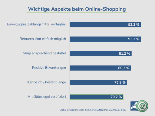 Worauf Österreicher beim Online shoppen achten
