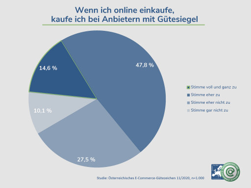 Österreicher achten bei Anbietern auf das Gütesiegel