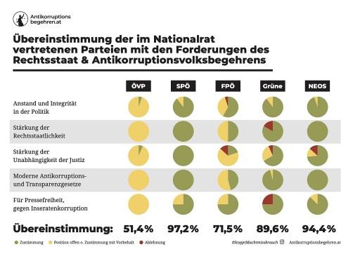 Diese Infografik zeigt die Zustimmung der Parteien zu den Forderungen des Volksbegehrens.
