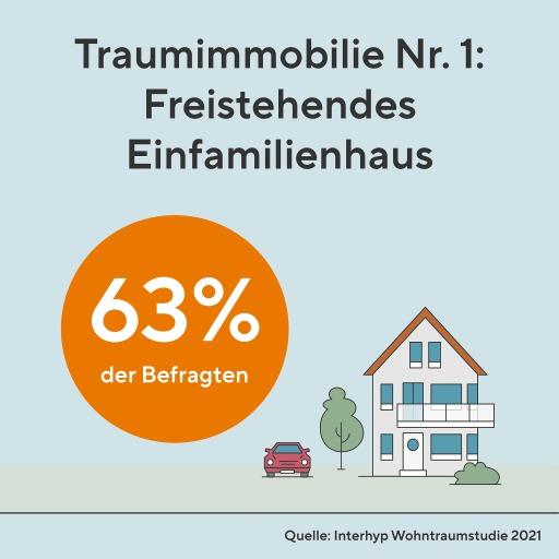 Die Traumimmobilie der Österreich ist das Einfamilienhaus