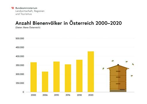 Bienenvölker Österreich