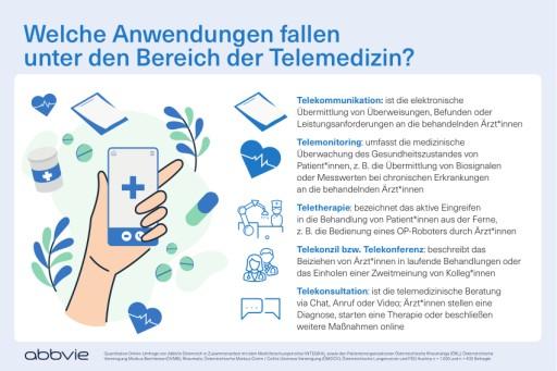 Aktuelle Umfrage zeigt Vorteile von Telemedizin