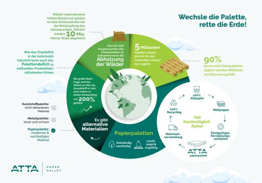 Infografiken zu ATTA Grünerkreislauf