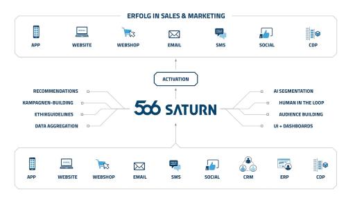 506 Saturn Marketing und Analytics Plattform